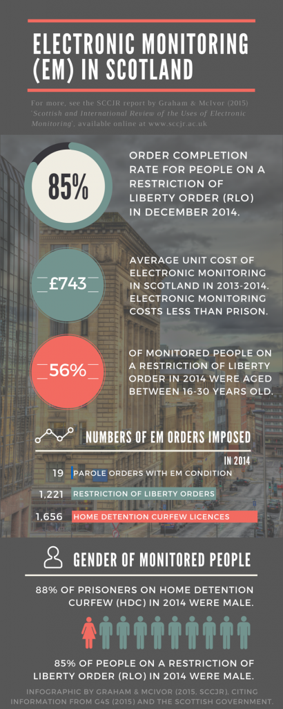 Infographic based on Electronic Monitoring: Tagging Technologies in Criminal justice